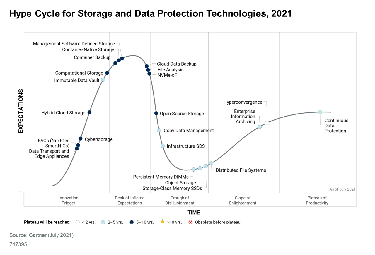 Downloadable_graphic_Hype_Cycle_for_Storage_and_Data_Protection_Technologies_2021